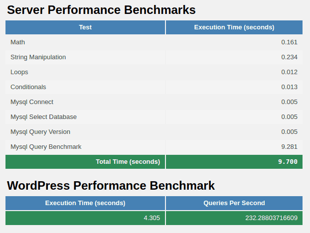 wpperformancetester results